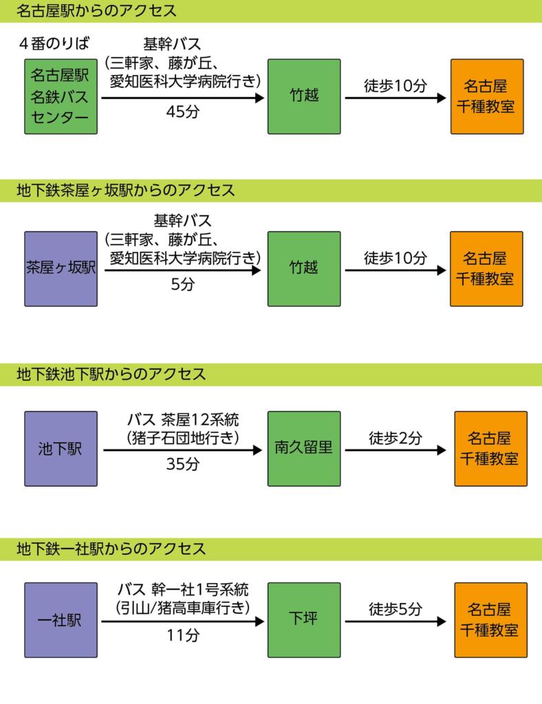 各駅から名古屋千種教室へのアクセス